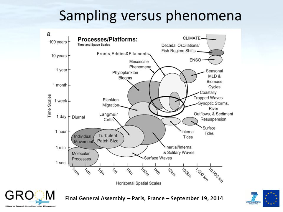 Sampling versus phenomena Final General Assembly – Paris, France – September 19, 2014