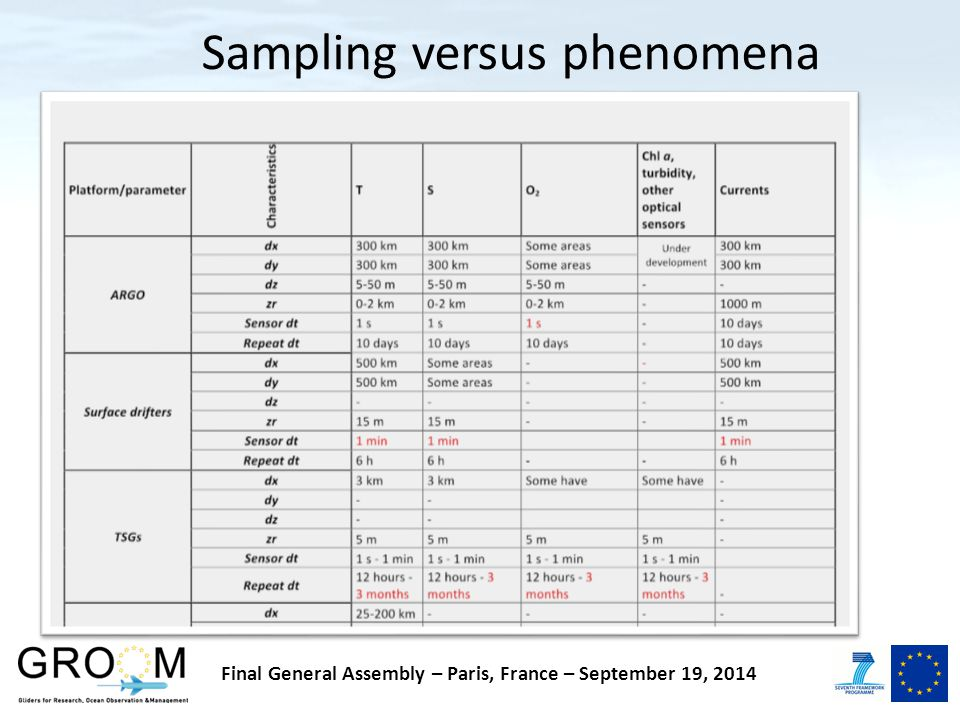 Sampling versus phenomena