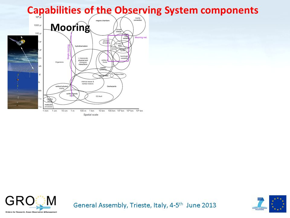 Capabilities of the Observing System components Mooring