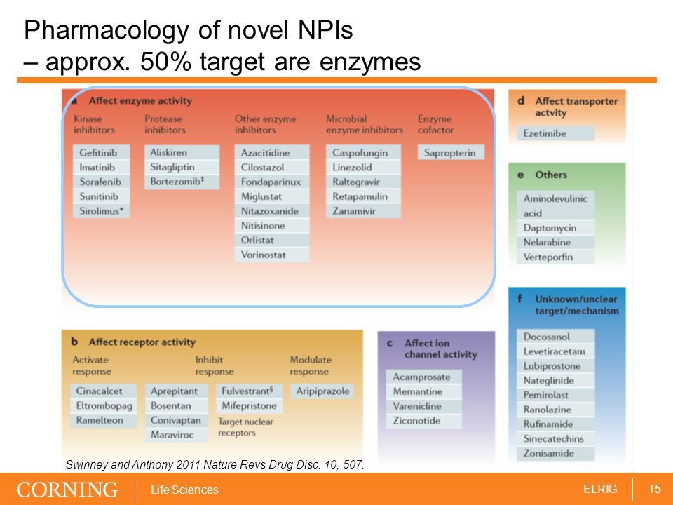 15ELRIG Life Sciences Pharmacology of novel NPIs – approx.