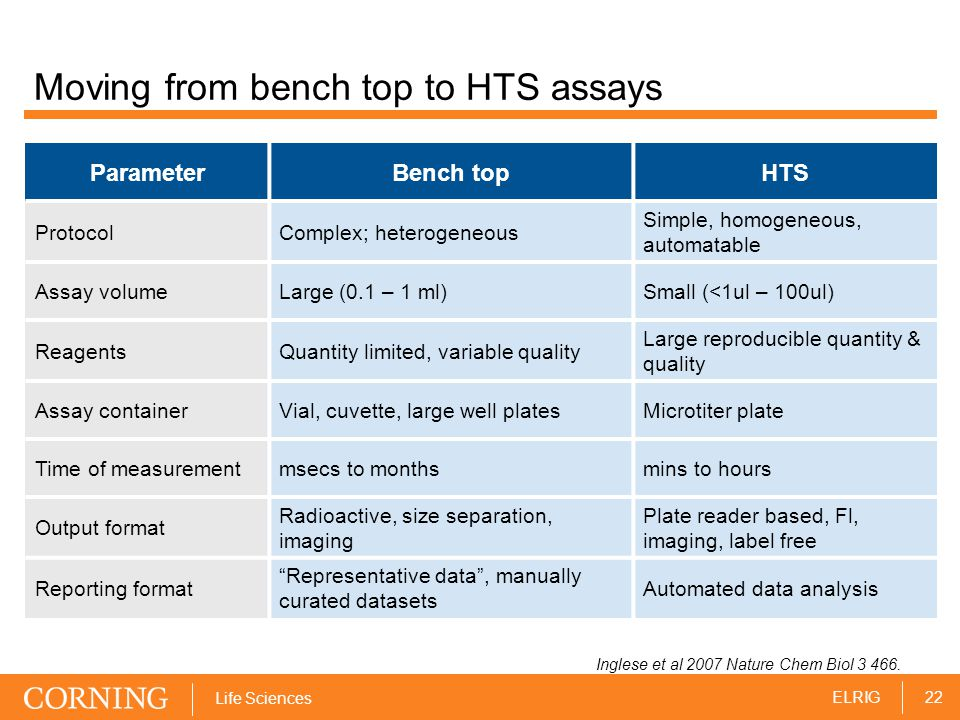 22ELRIG Life Sciences Moving from bench top to HTS assays ParameterBench topHTS ProtocolComplex; heterogeneous Simple, homogeneous, automatable Assay volumeLarge (0.1 – 1 ml)Small (<1ul – 100ul) ReagentsQuantity limited, variable quality Large reproducible quantity & quality Assay containerVial, cuvette, large well platesMicrotiter plate Time of measurementmsecs to monthsmins to hours Output format Radioactive, size separation, imaging Plate reader based, Fl, imaging, label free Reporting format Representative data , manually curated datasets Automated data analysis Inglese et al 2007 Nature Chem Biol 3 466.