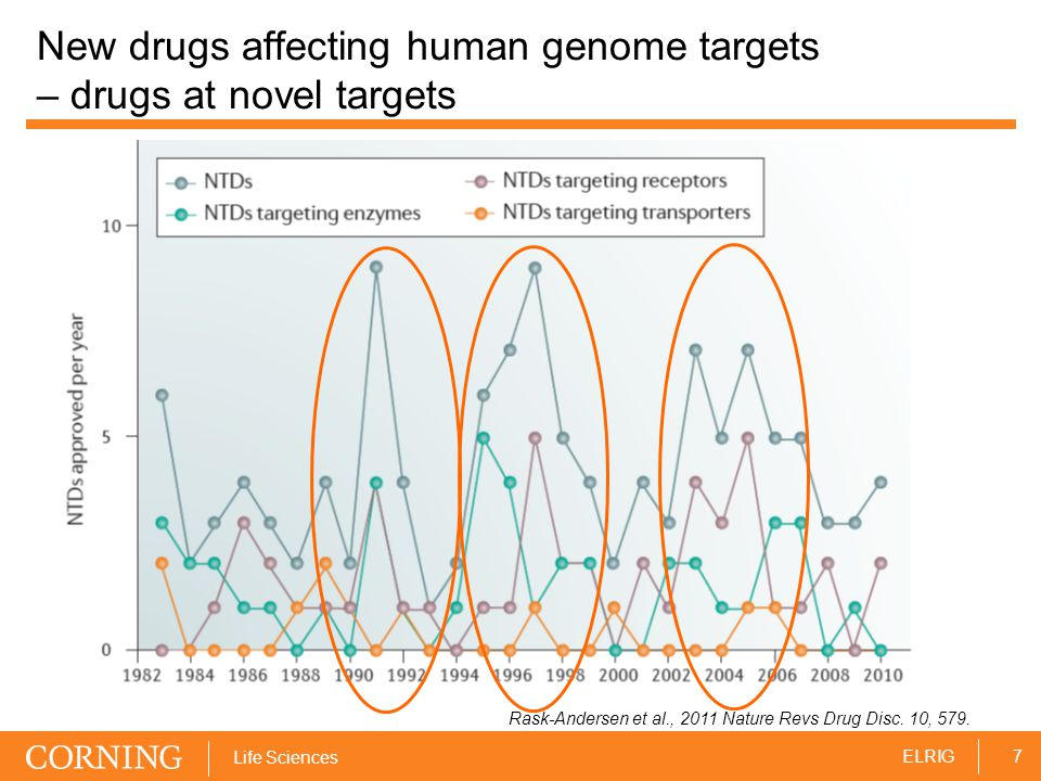 7ELRIG Life Sciences New drugs affecting human genome targets – drugs at novel targets Rask-Andersen et al., 2011 Nature Revs Drug Disc.