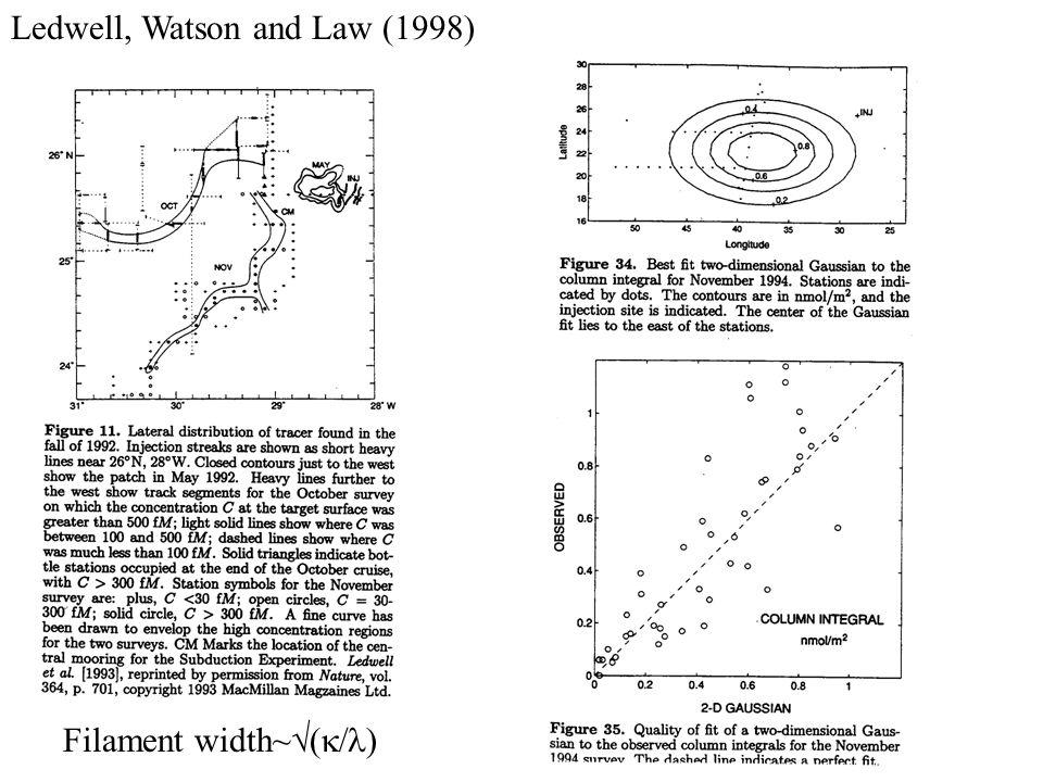 Ledwell, Watson and Law (1998) Filament width~  (  )