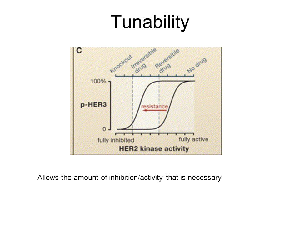Tunability Allows the amount of inhibition/activity that is necessary