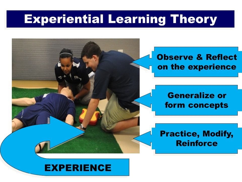 Experiential Learning Theory Observe & Reflect on the experience Generalize or form concepts Practice, Modify, Reinforce EXPERIENCE