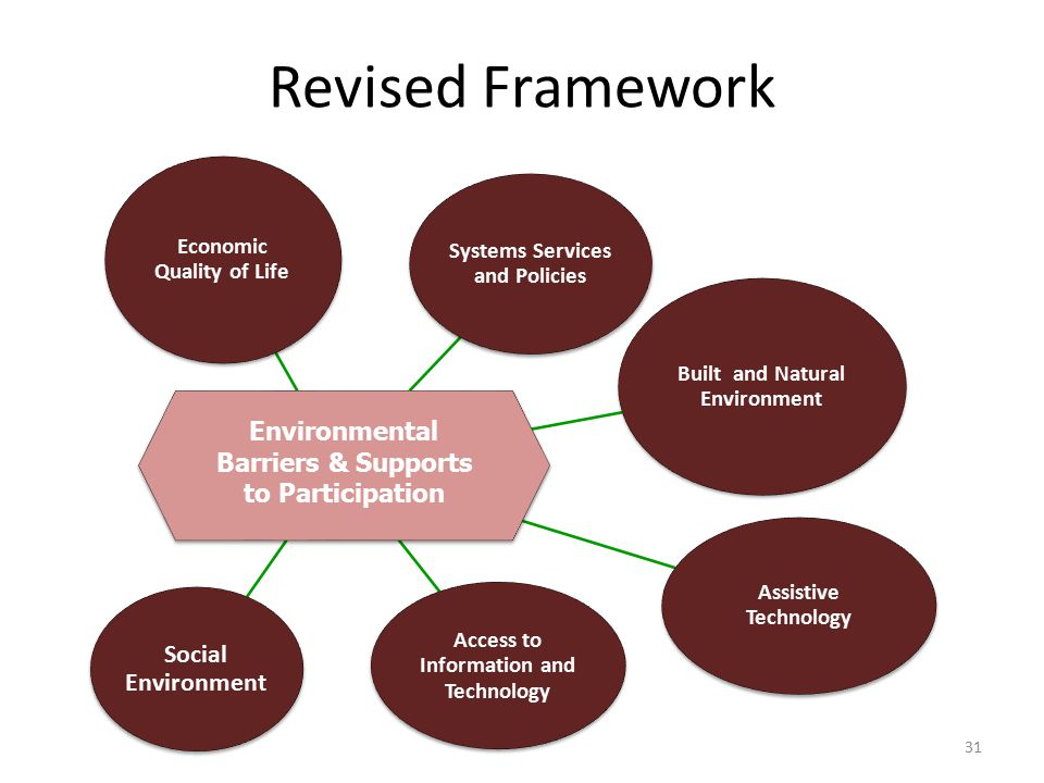Revised Framework Economic Quality of Life Systems Services and Policies Built and Natural Environment Assistive Technology Access to Information and