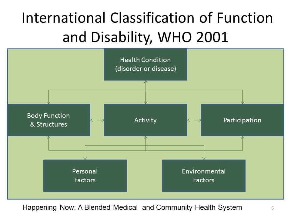 International Classification of Function and Disability, WHO 2001 Health Condition (disorder or disease) Activity Body Function & Structures Participa