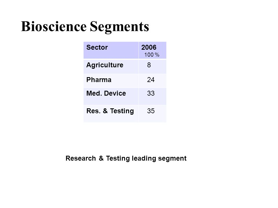 Bioscience Segments Sector2006 100 % Agriculture 8 Pharma 24 Med. Device 33 Res. & Testing 35 Research & Testing leading segment