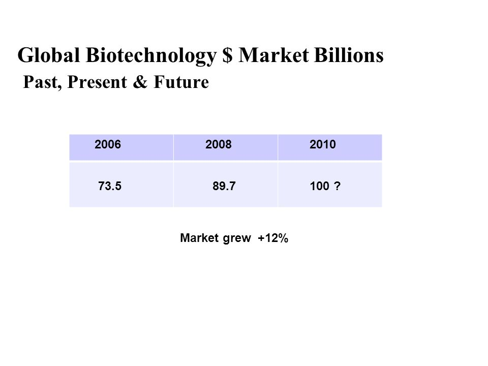 Global Biotechnology $ Market Billions Past, Present & Future 2006 2008 2010 73.5 89.7 100 ? Market grew +12%