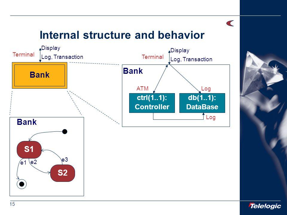 15 Internal structure and behavior Bank S1 S2 e2 e3 e1 Terminal Log, Transaction Display Bank Terminal Log, Transaction Display ctrl(1..1): Controller