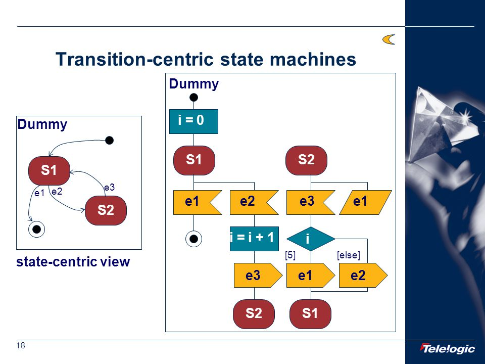 18 Transition-centric state machines Dummy S1 S2 e2 e3 e1 state-centric view S1 S2 e1e2 S2 e3 S1 i = i + 1 e1 Dummy e2 i = 0 e3 i [5][else]