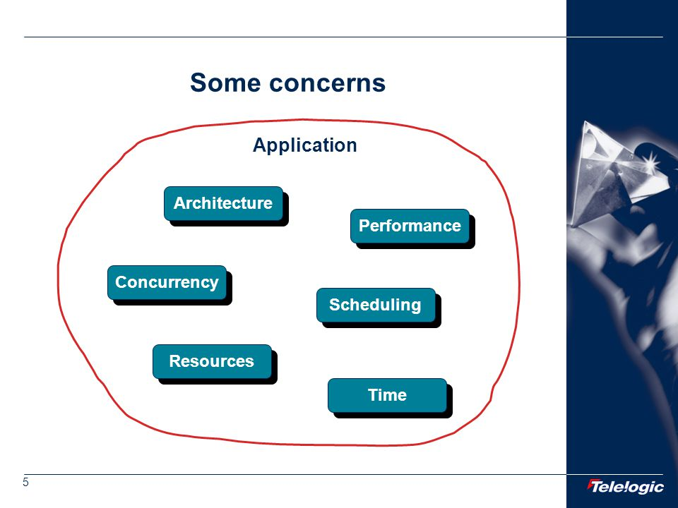 5 Application Some concerns Architecture Performance Concurrency Scheduling Time Resources