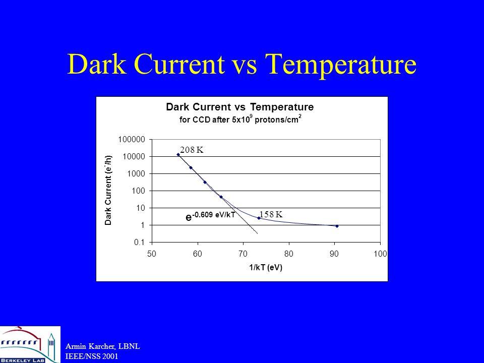 Armin Karcher, LBNL IEEE/NSS 2001 Dark Current vs Temperature for CCD after 5x10 9 protons/cm 2 0.1 1 10 100 1000 10000 100000 5060708090100 1/kT (eV) Dark Current (e - /h) e -0.609 eV/kT 208 K 158 K