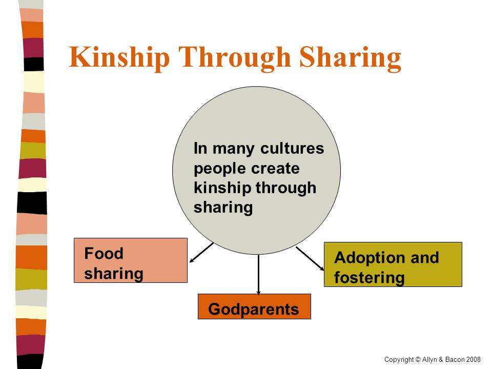 Copyright © Allyn & Bacon 2008 Kinship Through Sharing In many cultures people create kinship through sharing Adoption and fostering Godparents Food sharing