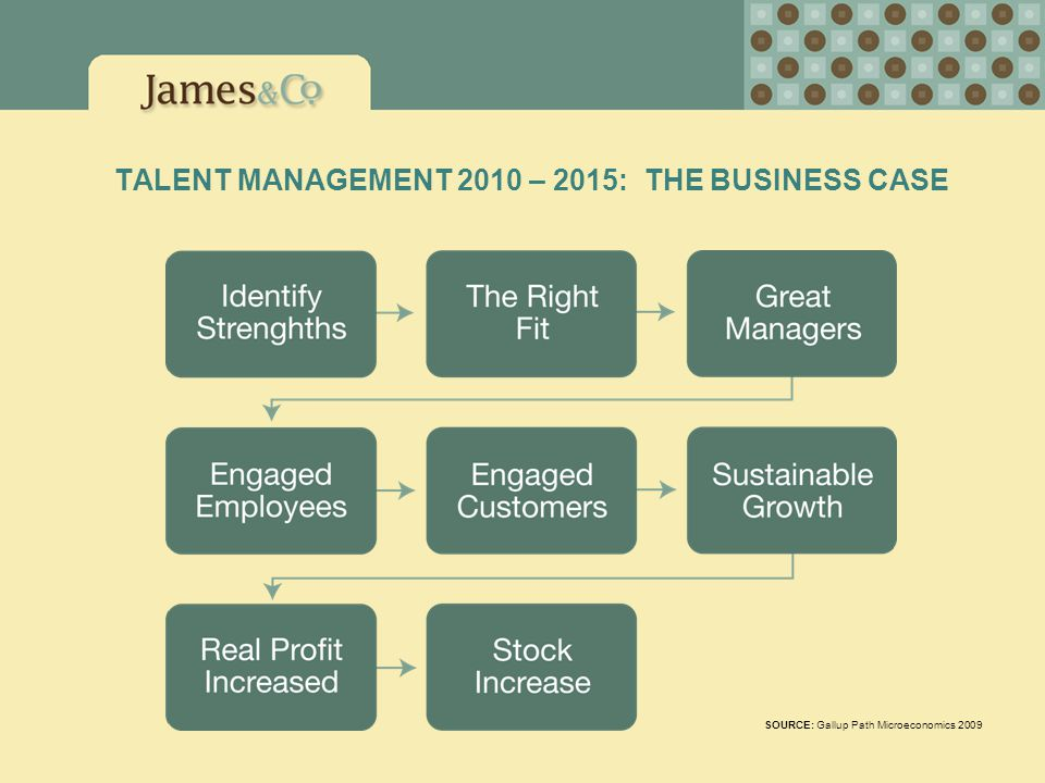 TALENT MANAGEMENT 2010 – 2015: THE BUSINESS CASE SOURCE: Gallup Path Microeconomics 2009