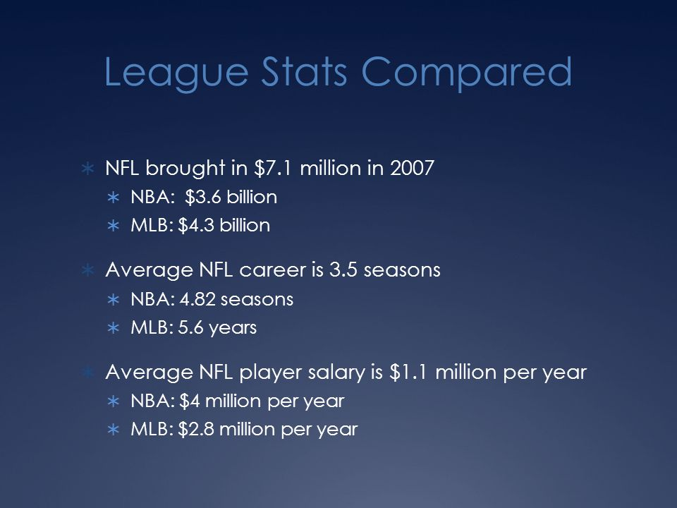 League Stats Compared  NFL brought in $7.1 million in 2007  NBA: $3.6 billion  MLB: $4.3 billion  Average NFL career is 3.5 seasons  NBA: 4.82 seasons  MLB: 5.6 years  Average NFL player salary is $1.1 million per year  NBA: $4 million per year  MLB: $2.8 million per year