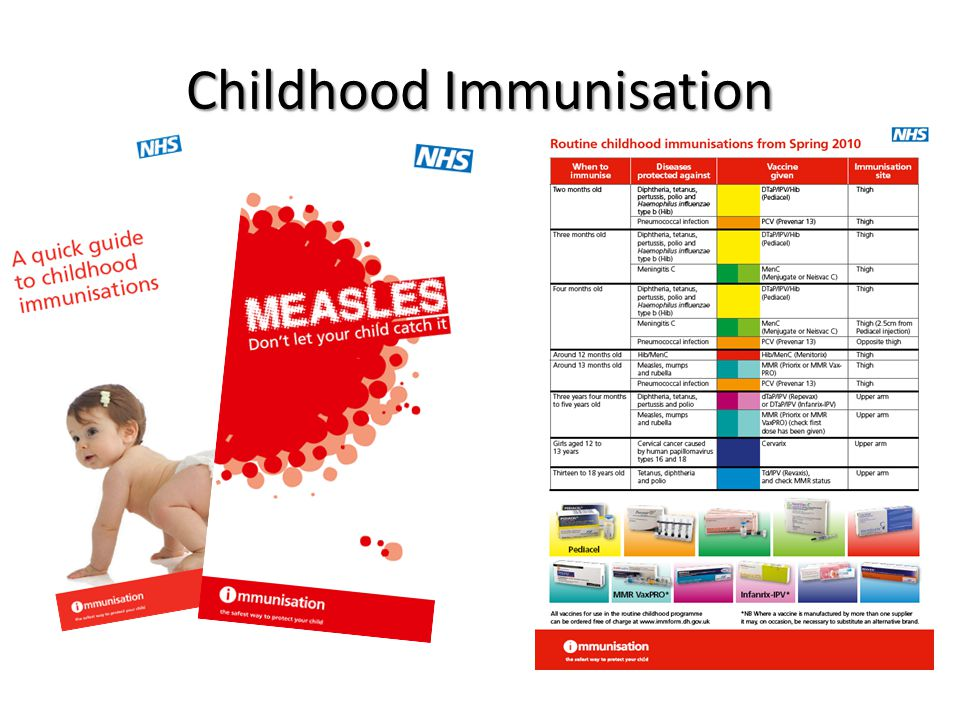 Childhood Immunisation