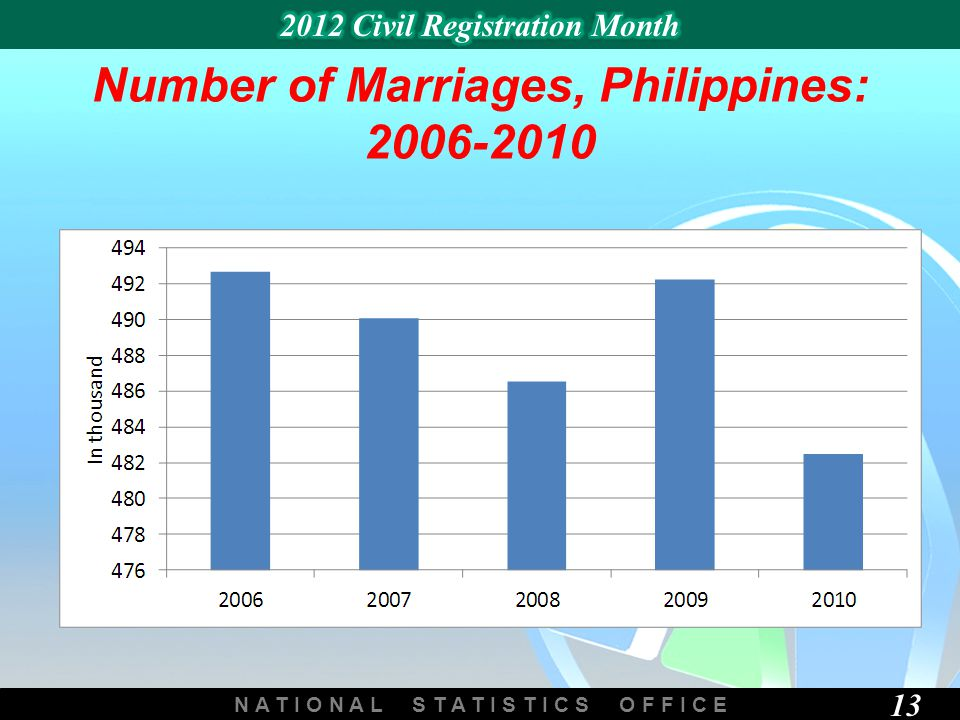 N A T I O N A L S T A T I S T I C S O F F I C E 13 Number of Marriages, Philippines: 2006-2010