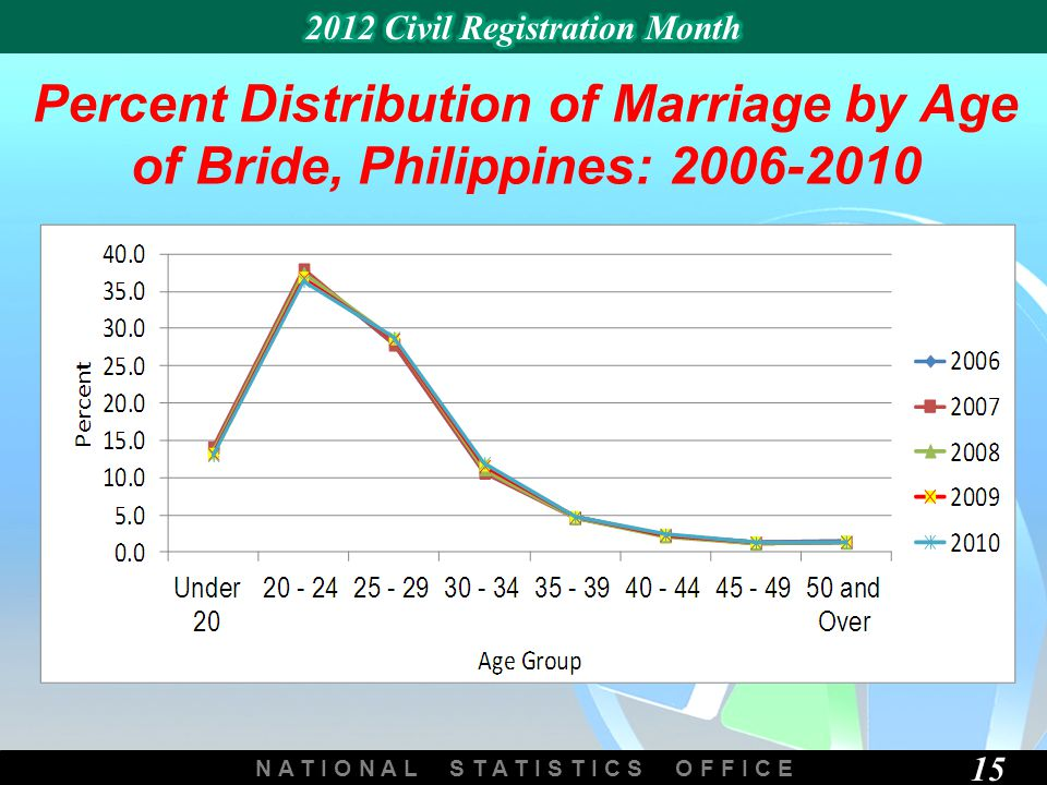 N A T I O N A L S T A T I S T I C S O F F I C E 15 Percent Distribution of Marriage by Age of Bride, Philippines: 2006-2010