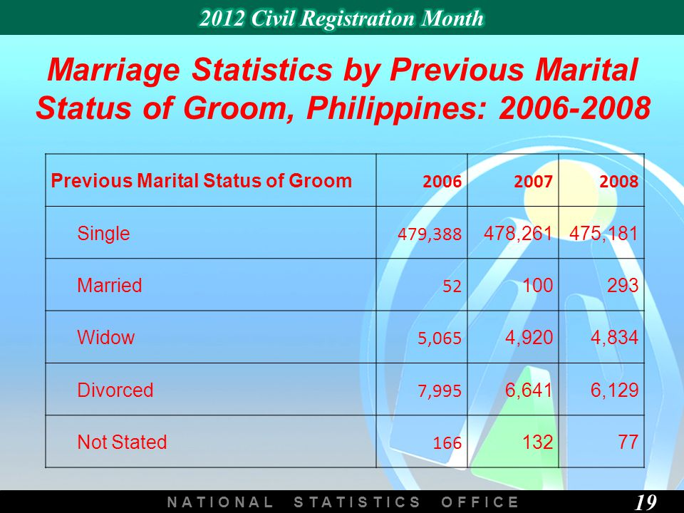 N A T I O N A L S T A T I S T I C S O F F I C E 19 Marriage Statistics by Previous Marital Status of Groom, Philippines: 2006-2008 Previous Marital Status of Groom 200620072008 Single 479,388 478,261475,181 Married 52 100293 Widow 5,065 4,9204,834 Divorced 7,995 6,6416,129 Not Stated 166 13277