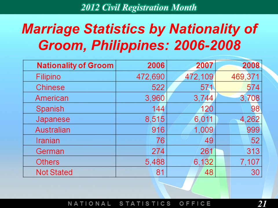 N A T I O N A L S T A T I S T I C S O F F I C E 21 Marriage Statistics by Nationality of Groom, Philippines: 2006-2008 Nationality of Groom200620072008 Filipino472,690472,109469,371 Chinese522571574 American3,9603,7443,708 Spanish14412098 Japanese8,5156,0114,262 Australian9161,009999 Iranian764952 German274261313 Others5,4886,1327,107 Not Stated814830
