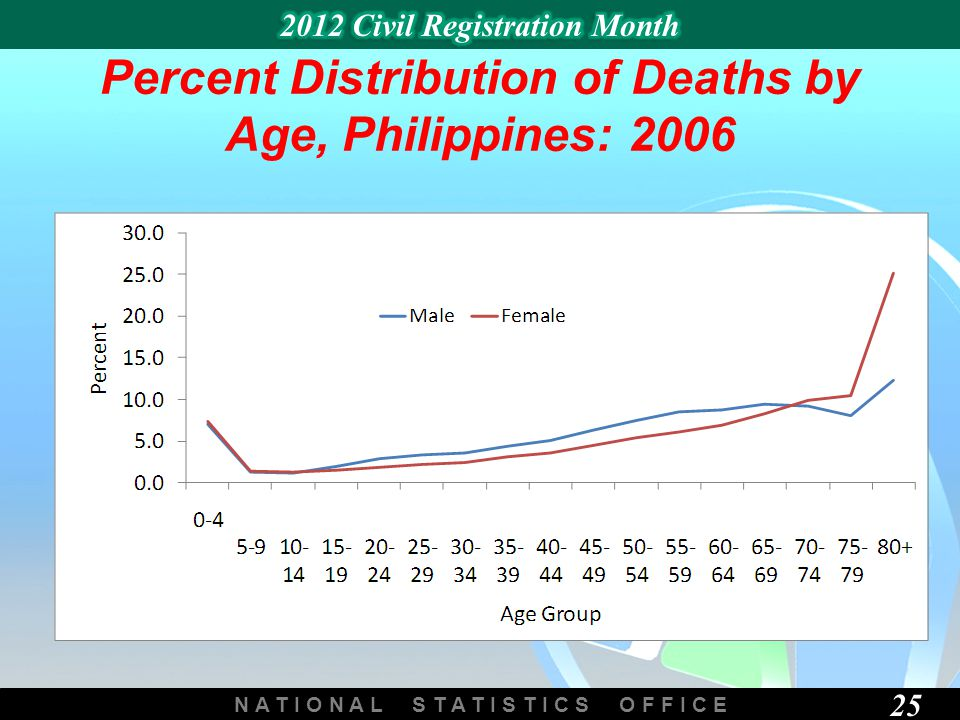 N A T I O N A L S T A T I S T I C S O F F I C E 25 Percent Distribution of Deaths by Age, Philippines: 2006