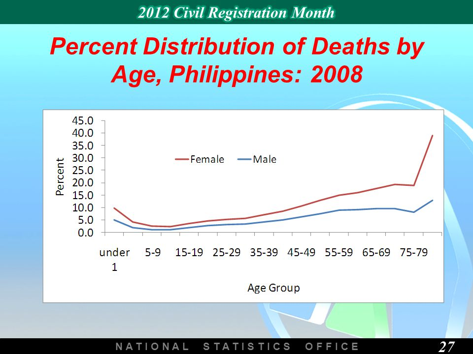 N A T I O N A L S T A T I S T I C S O F F I C E 27 Percent Distribution of Deaths by Age, Philippines: 2008