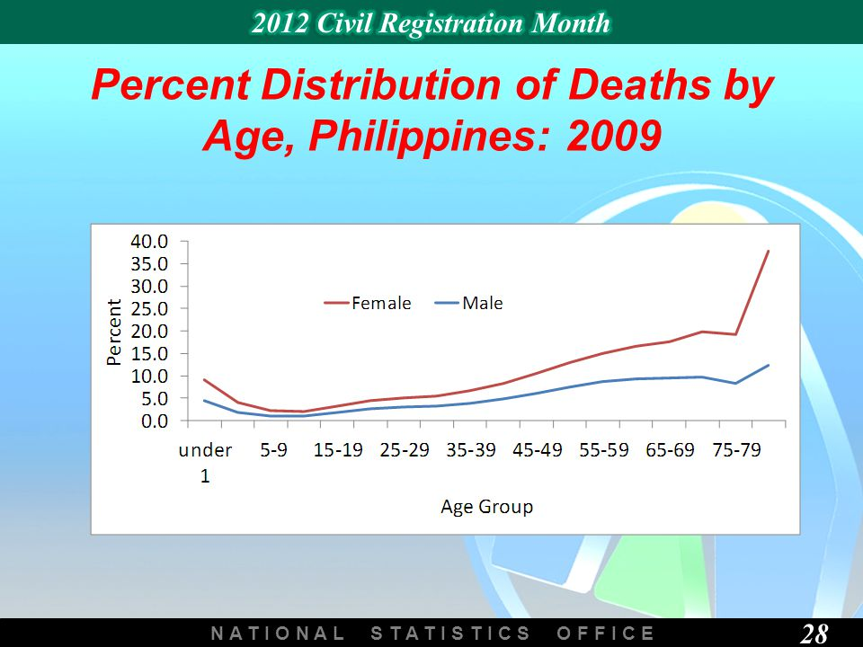 N A T I O N A L S T A T I S T I C S O F F I C E 28 Percent Distribution of Deaths by Age, Philippines: 2009
