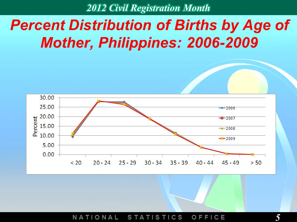 N A T I O N A L S T A T I S T I C S O F F I C E 5 Percent Distribution of Births by Age of Mother, Philippines: 2006-2009