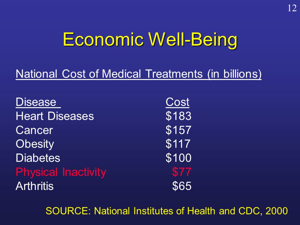 Economic Well-Being National Cost of Medical Treatments (in billions) Disease Cost Heart Diseases$183 Cancer$157 Obesity$117 Diabetes$100 Physical Inactivity $77 Arthritis $65 SOURCE: National Institutes of Health and CDC, 2000 12
