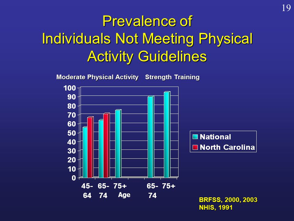 Prevalence of Individuals Not Meeting Physical Activity Guidelines BRFSS, 2000, 2003 NHIS, 1991 Age Strength Training Moderate Physical Activity 19