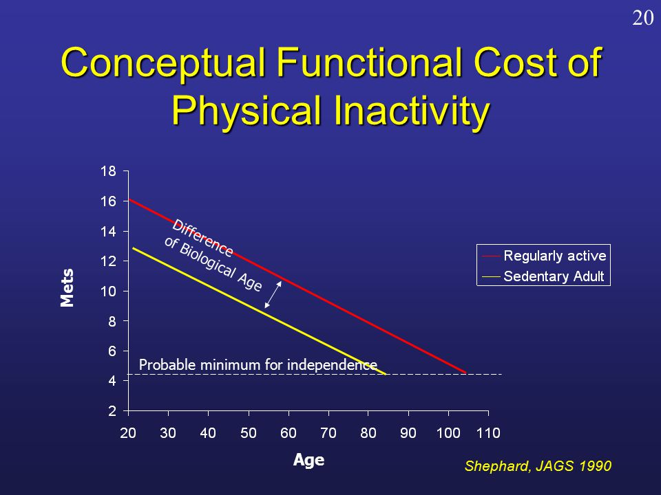 Conceptual Functional Cost of Physical Inactivity Difference of Biological Age Probable minimum for independence Mets Age Shephard, JAGS 1990 20