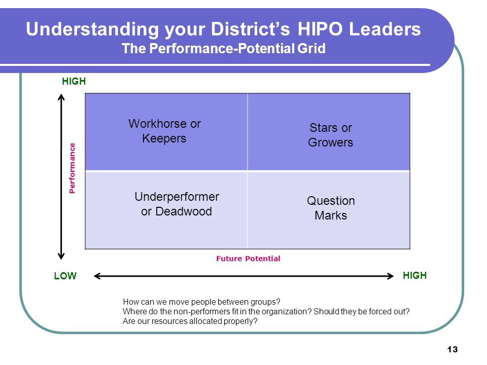 Understanding your District's HIPO Leaders The Performance-Potential Grid 13 Workhorse or Keepers Stars or Growers Underperformer or Deadwood Question