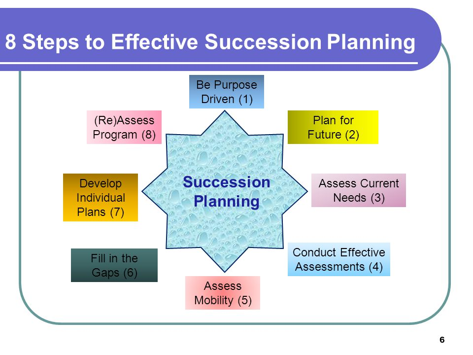 Each participant in leadership training programs should be the subject of an individualized development plan (an IDP ).