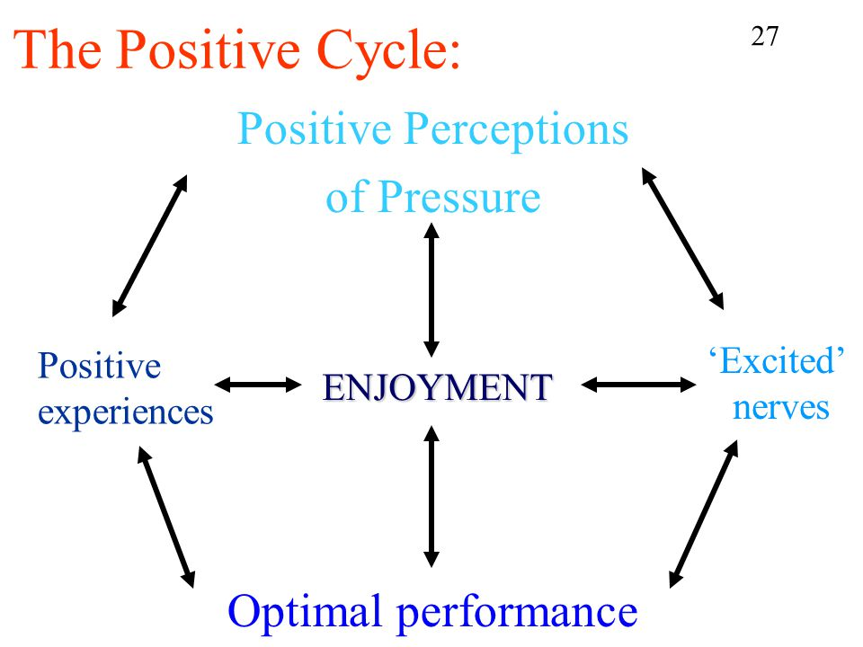 Positive Perceptions of Pressure Optimal performance ENJOYMENT The Positive Cycle: 'Excited' nerves Positive experiences 27