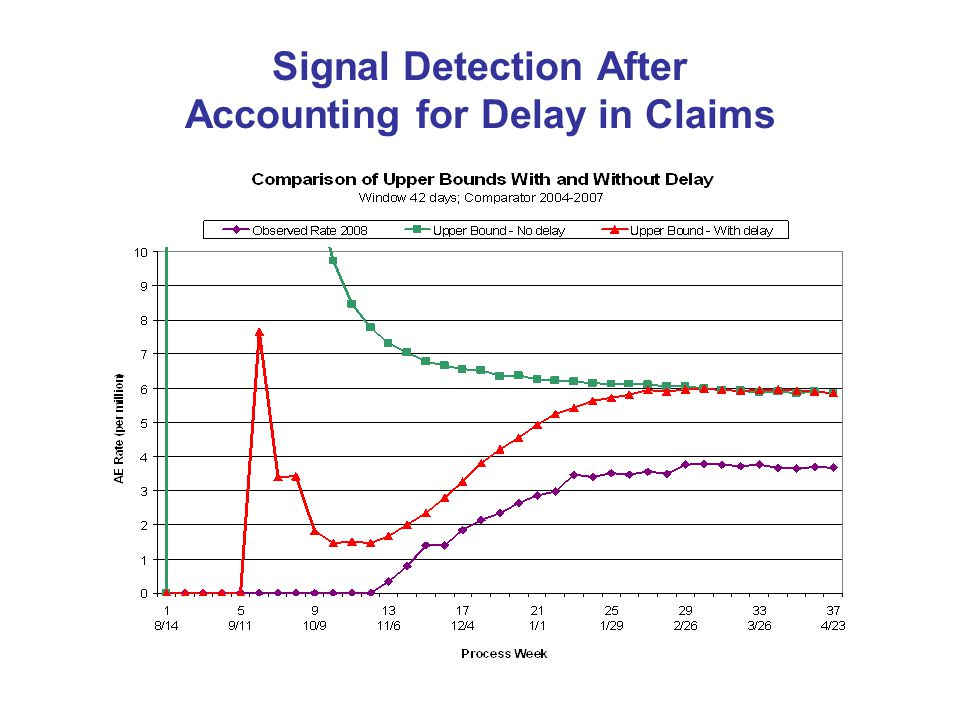 Signal Detection After Accounting for Delay in Claims