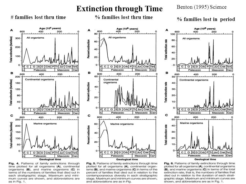 Extinction through Time Benton (1995) Science # families lost thru time % families lost in period % families lost thru time