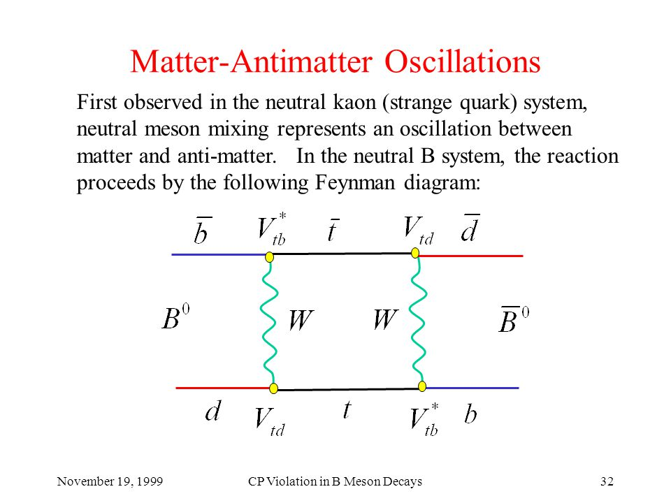 November 19, 1999CP Violation in B Meson Decays32 Matter-Antimatter Oscillations First observed in the neutral kaon (strange quark) system, neutral meson mixing represents an oscillation between matter and anti-matter.