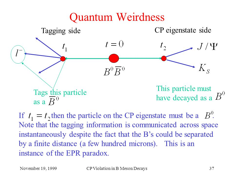 November 19, 1999CP Violation in B Meson Decays37 Quantum Weirdness Tags this particle as a This particle must have decayed as a Tagging side CP eigenstate side If then the particle on the CP eigenstate must be a.