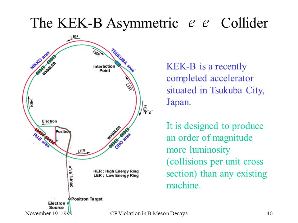 November 19, 1999CP Violation in B Meson Decays40 The KEK-B Asymmetric Collider KEK-B is a recently completed accelerator situated in Tsukuba City, Japan.