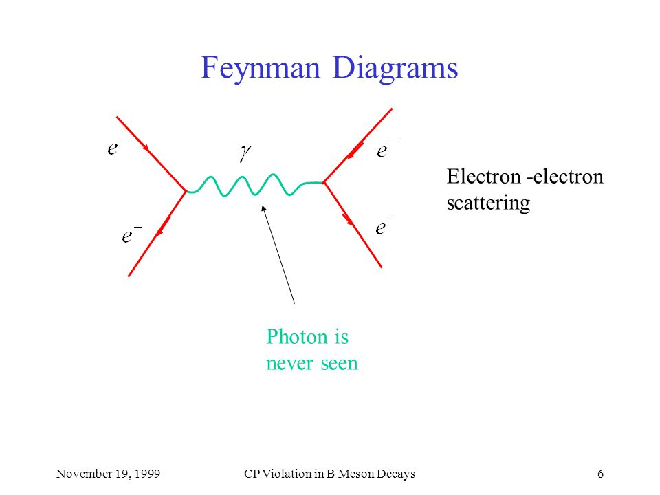 November 19, 1999CP Violation in B Meson Decays7 Feynman Diagrams Muon radiates a W boson The W rematerializes as an electron and an anti- electron neutrino.