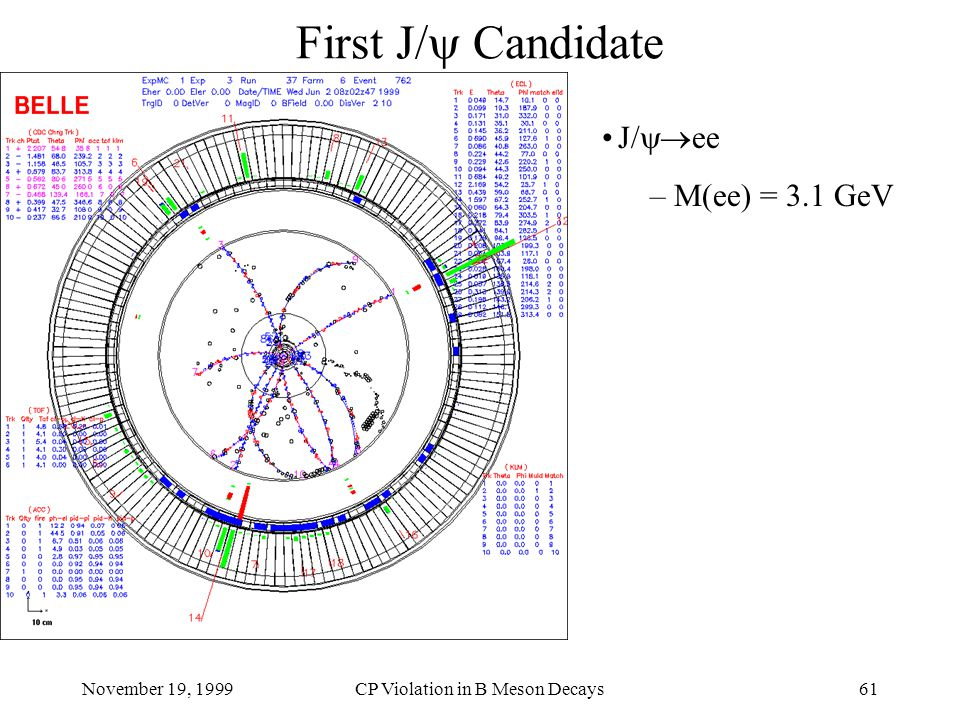 November 19, 1999CP Violation in B Meson Decays61 First J/  Candidate J/  ee – M(ee) = 3.1 GeV