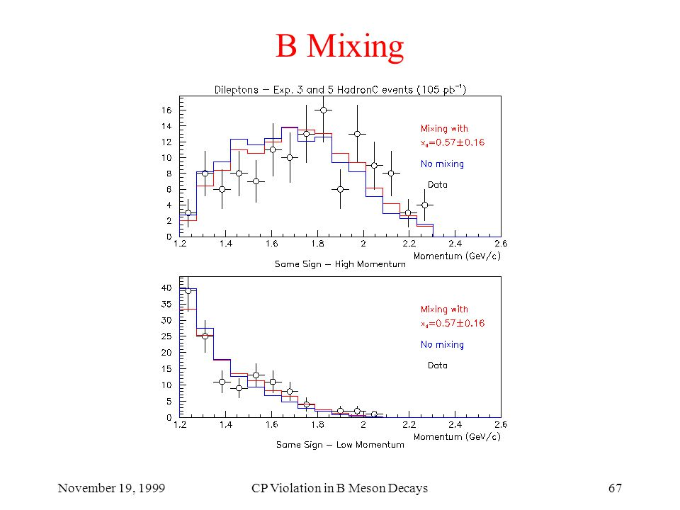 November 19, 1999CP Violation in B Meson Decays67 B Mixing
