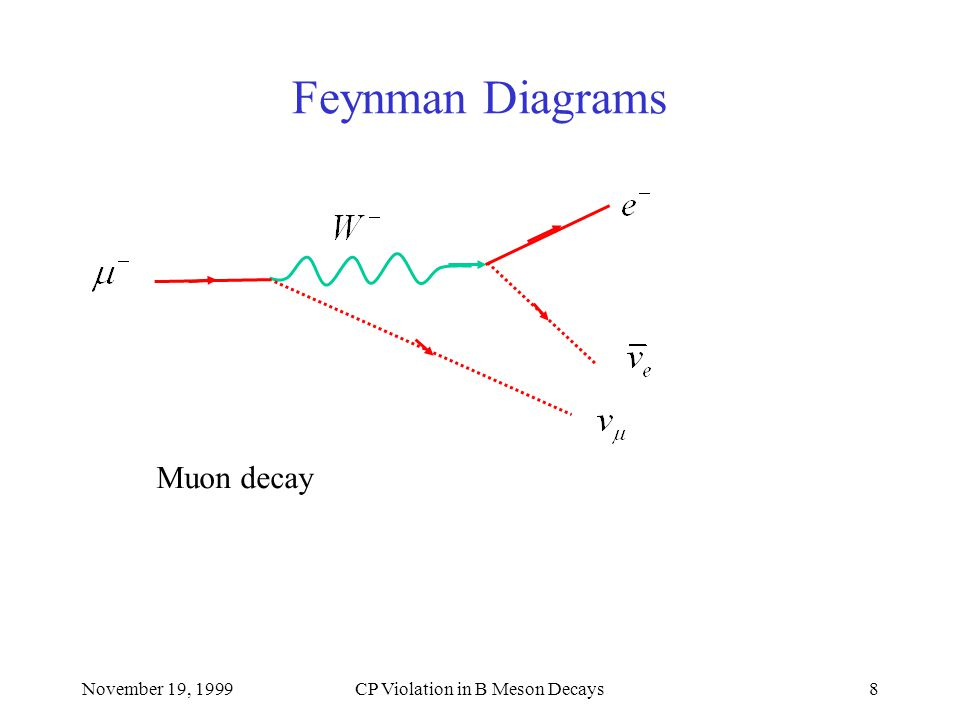 November 19, 1999CP Violation in B Meson Decays8 Feynman Diagrams Muon decay