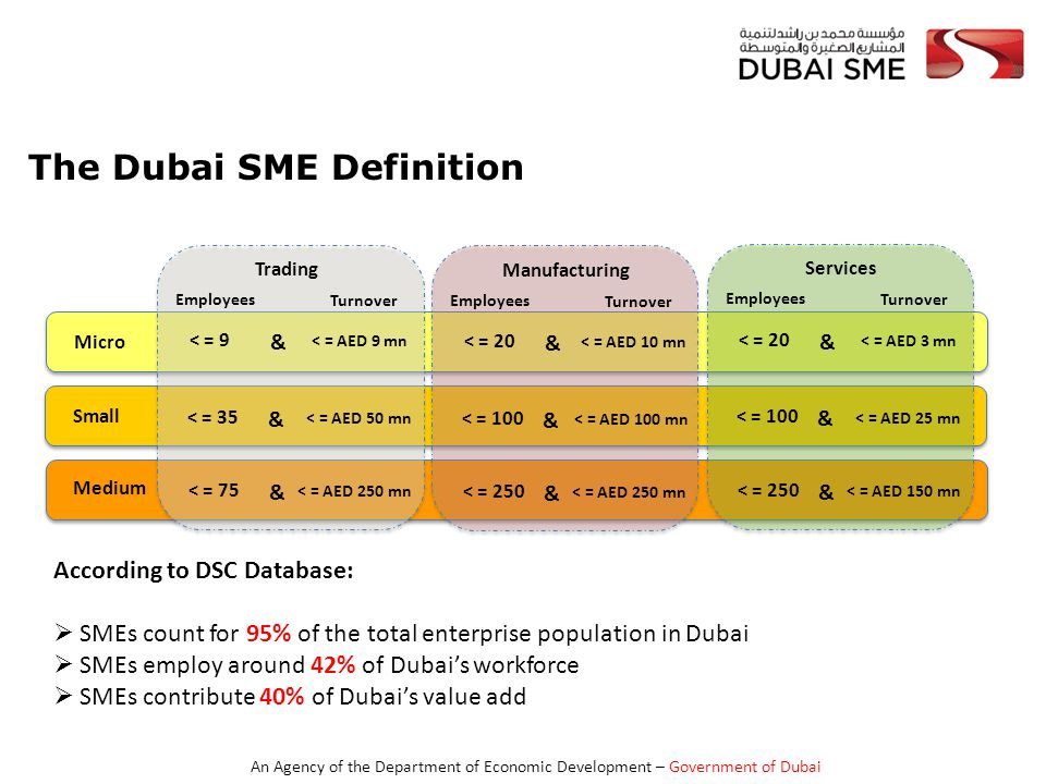 An Agency of the Department of Economic Development – Government of Dubai The Dubai SME Definition Micro Small Medium Trading < = 9 Employees Turnover < = AED 9 mn & < = 35 < = AED 50 mn & < = 75 < = AED 250 mn & Manufacturing < = 20 Employees Turnover < = AED 10 mn & < = 100 < = AED 100 mn & < = 250 < = AED 250 mn & Services < = 20 Employees Turnover < = AED 3 mn & < = 100 < = AED 25 mn & < = 250 < = AED 150 mn & According to DSC Database:  SMEs count for 95% of the total enterprise population in Dubai  SMEs employ around 42% of Dubai's workforce  SMEs contribute 40% of Dubai's value add