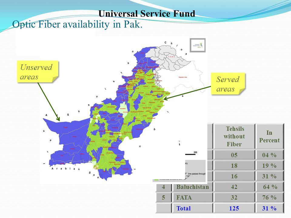 Optic Fiber availability in Pak.