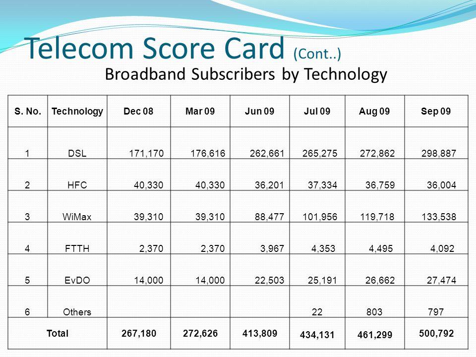 Telecom Score Card (Cont..) S.