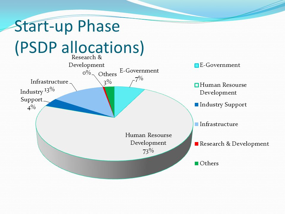 Start-up Phase (PSDP allocations)