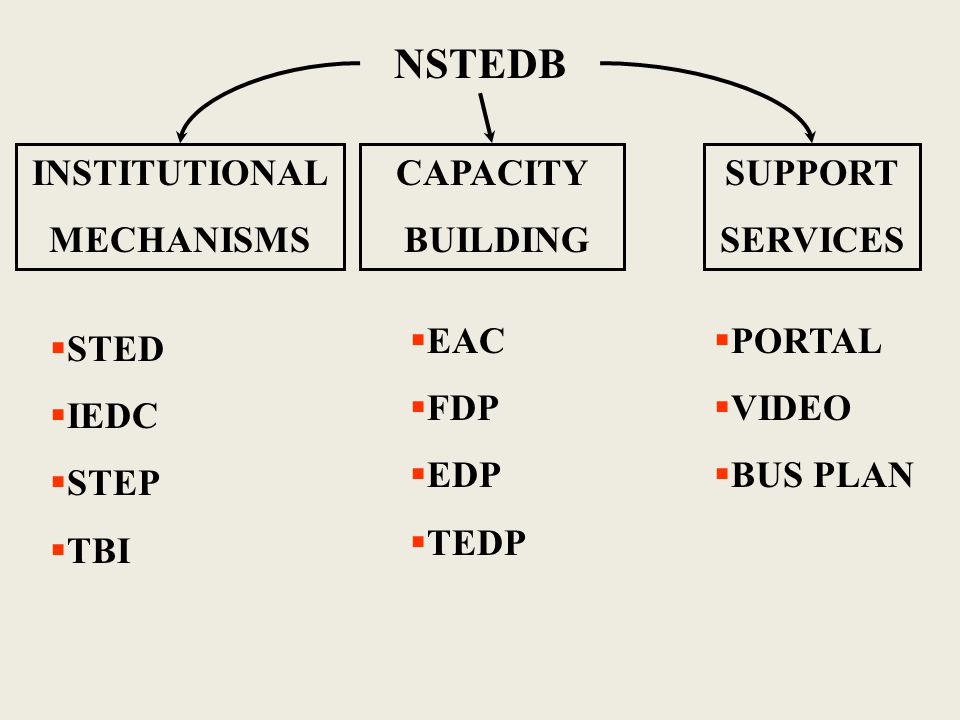 NSTEDB INSTITUTIONAL MECHANISMS CAPACITY BUILDING  STED  IEDC  STEP  TBI  EAC  FDP  EDP  TEDP  PORTAL  VIDEO  BUS PLAN SUPPORT SERVICES