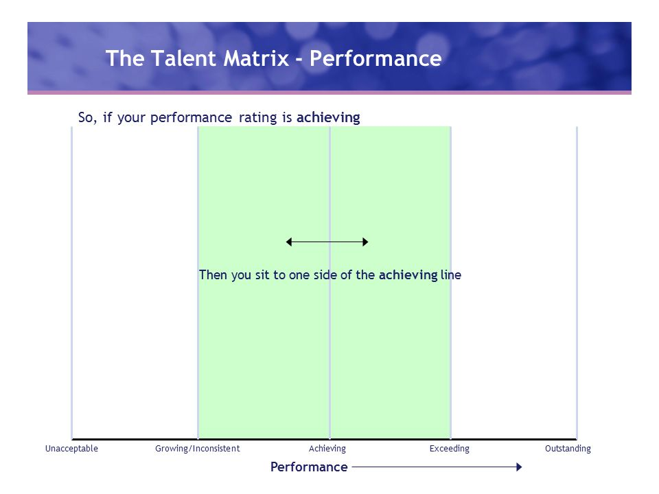 The Talent Matrix - Performance Performance UnacceptableGrowing/InconsistentAchievingExceedingOutstanding So, if your performance rating is achieving Then you sit to one side of the achieving line